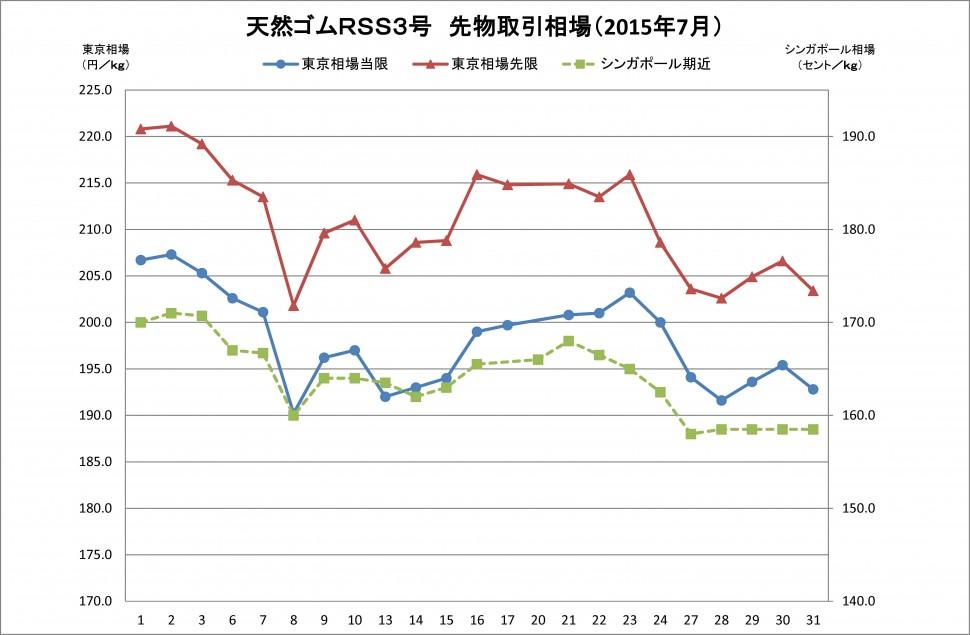 2015-07月東京SGPゴム相場