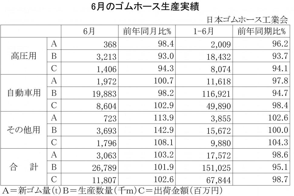 2015-6月のゴムホース生産実績