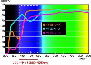 3タイプのスペクトル図