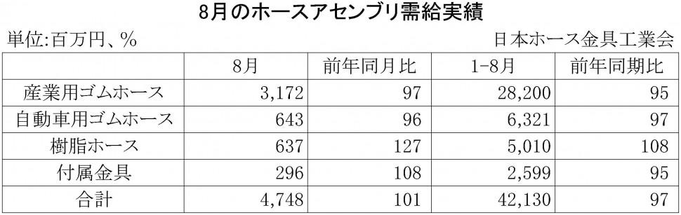2015年8月のホースアセンブリ需給実績