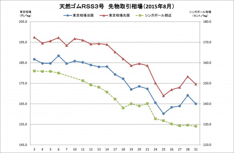 2015-08月東京SGPゴム相場