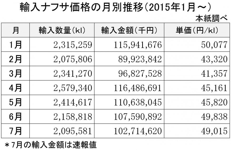 2015年7月の輸入ナフサ価格