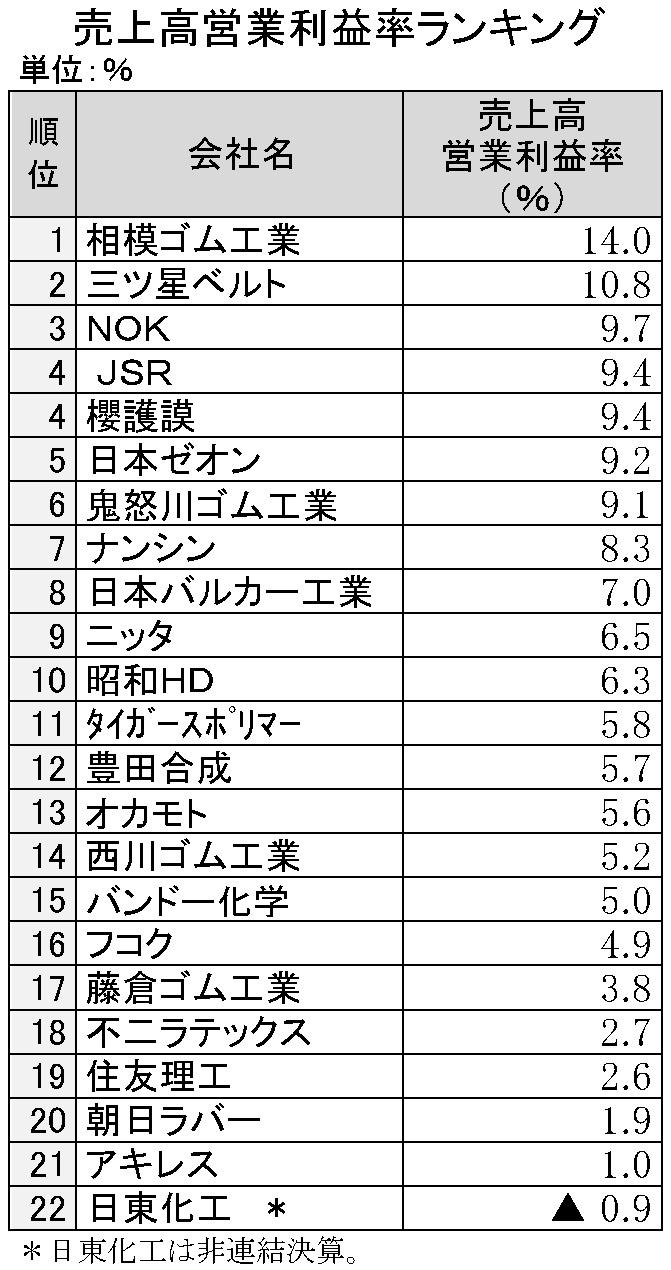 2015年3月期 売上高営業利益率ランキング