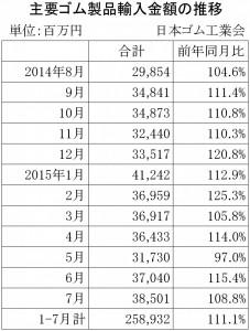 2015年7月ゴム製品輸入金額