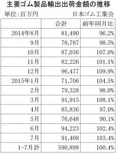2015年7月ゴム製品輸出金額