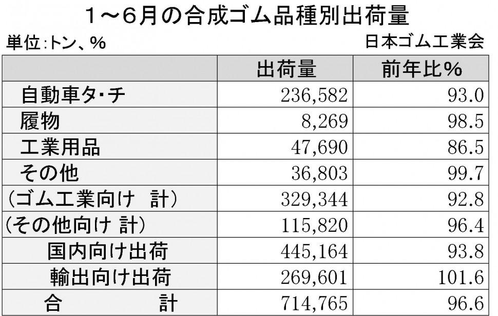 合成ゴム15年1~6月 品種別出荷表(日本ゴム工業会)