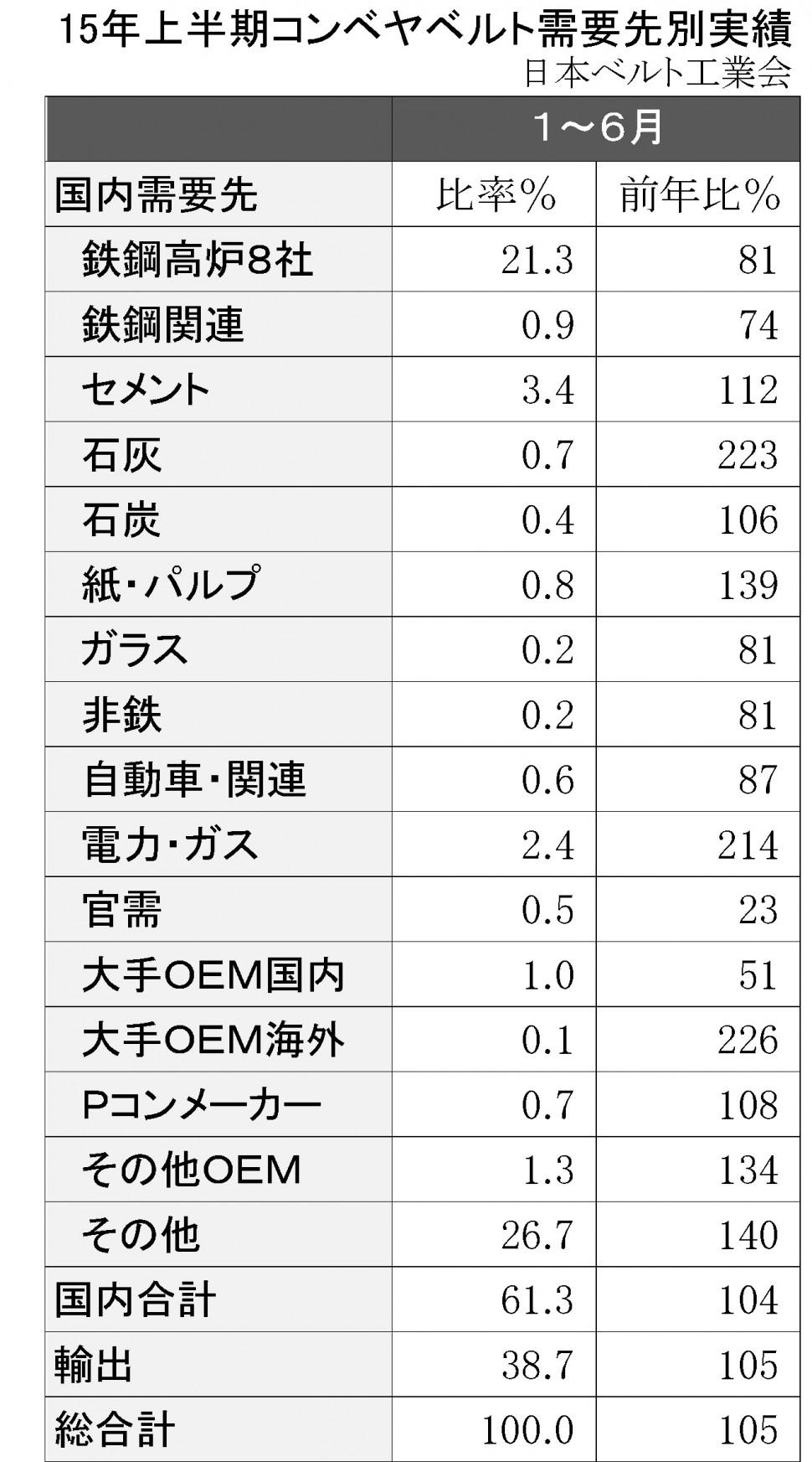 2015年上半期ゴムコンベヤ需要先別販売実績比率