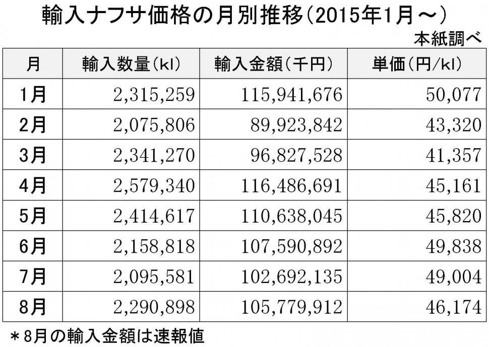 2015年8月の輸入ナフサ価格