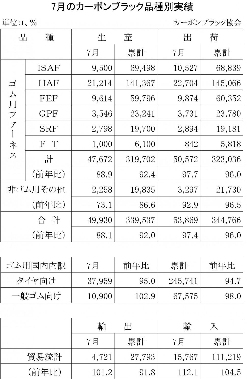 2015年7月のカーボンブラック品種別実績
