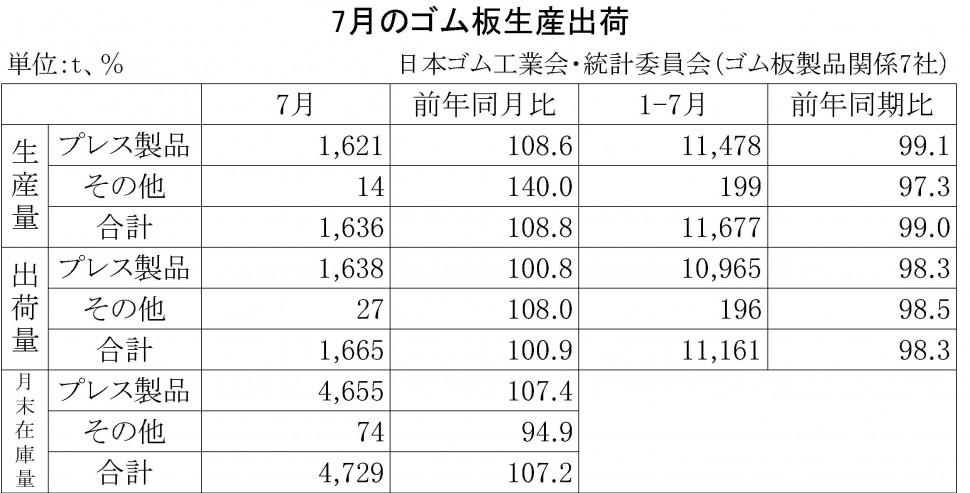2015年7月のゴム板生産出荷