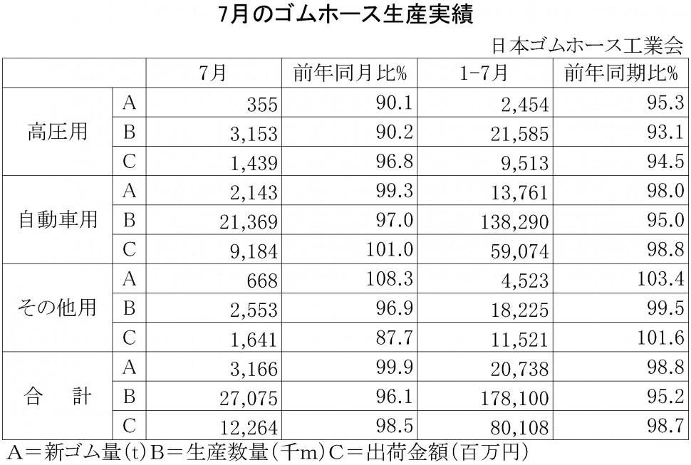 2015年7月のゴムホース生産実績
