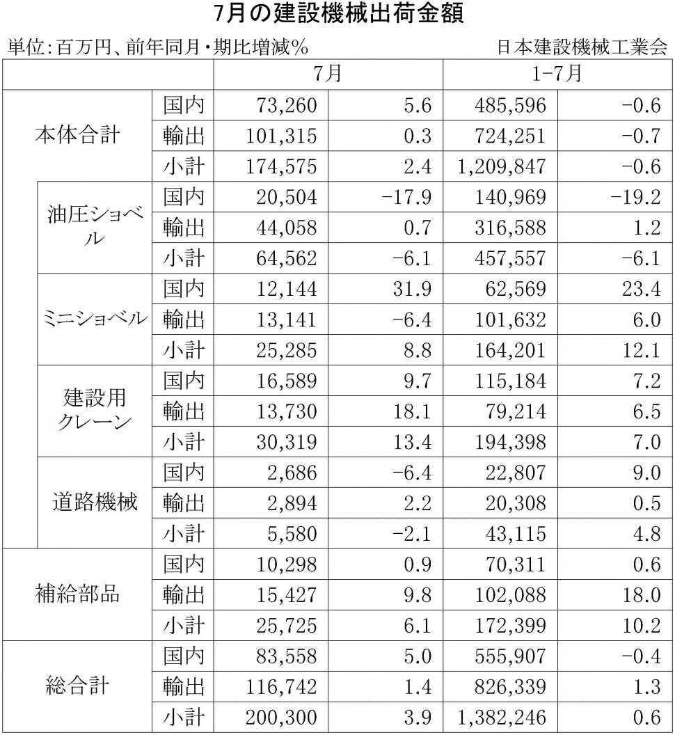 2015年7月の建設機械出荷金額