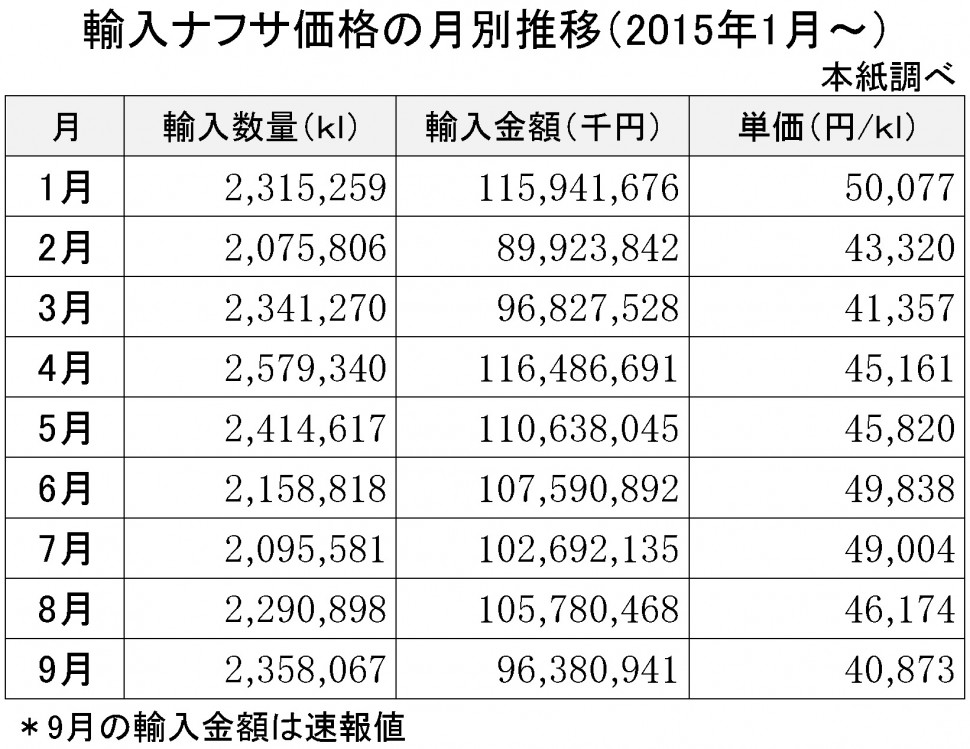 2015-9月の輸入ナフサ価格