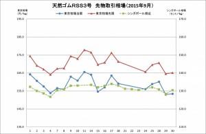 2015-09月東京SGPゴム相場