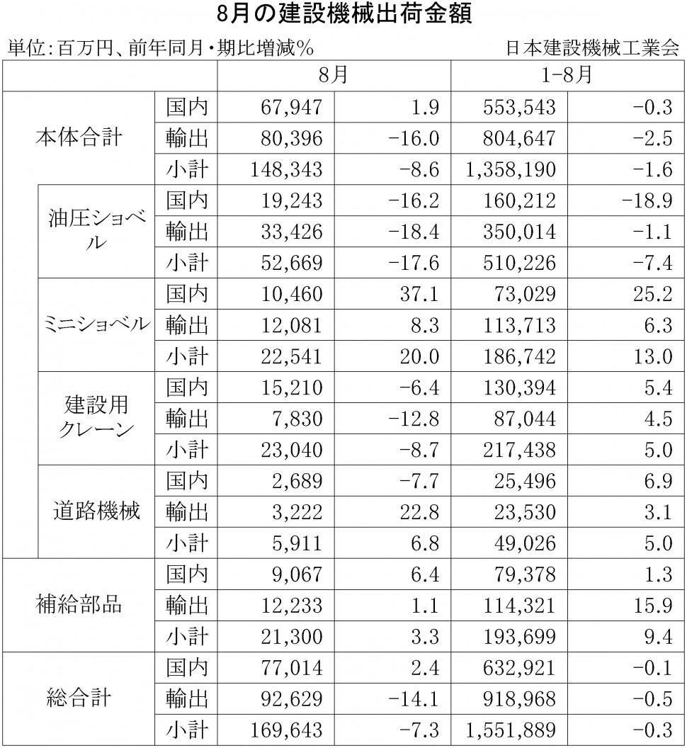 2015年8月の建設機械出荷金額