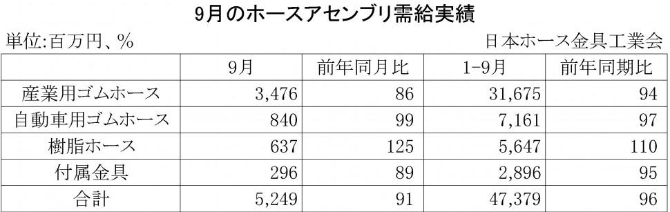 2015年9月のホースアセンブリ需給実績
