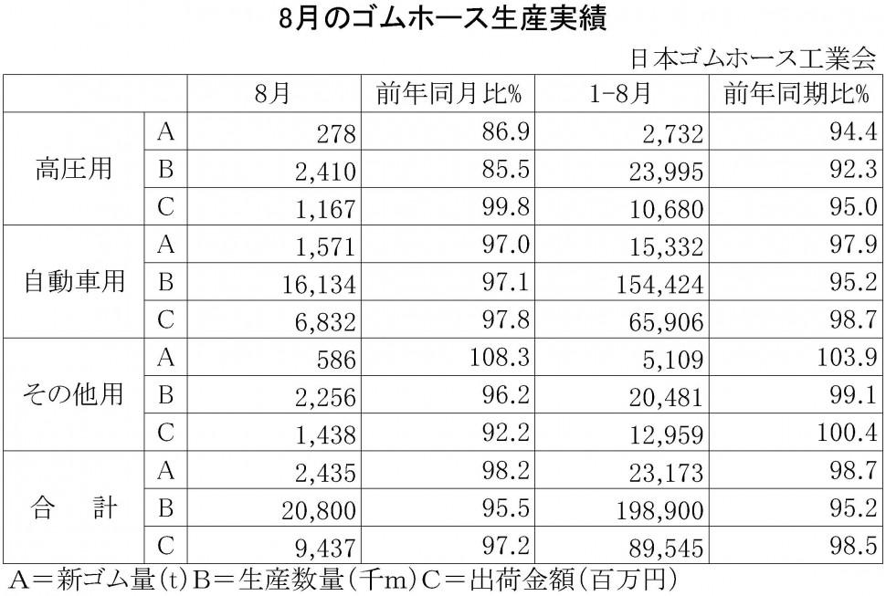 2015年8月のゴムホース生産実績
