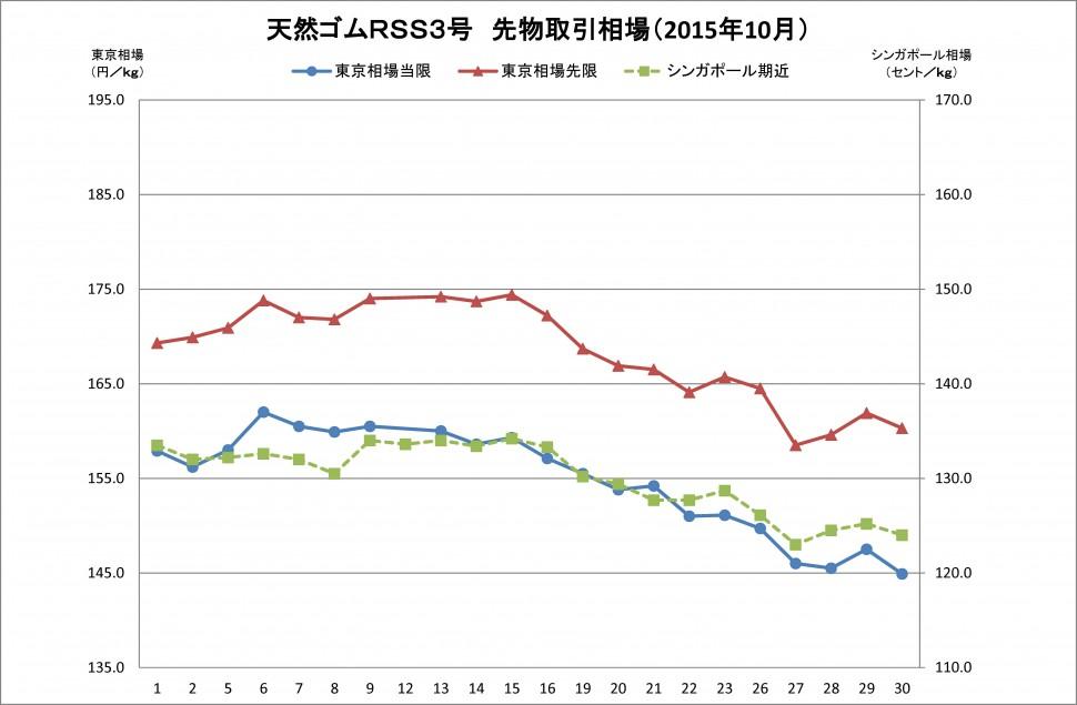 2015-10月東京SGPゴム相場
