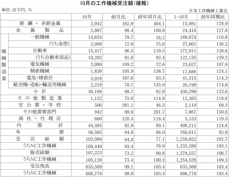 2015年10月の工作機械受注額(確報)