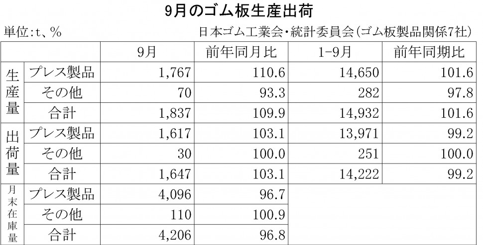 2015年9月のゴム板生産出荷