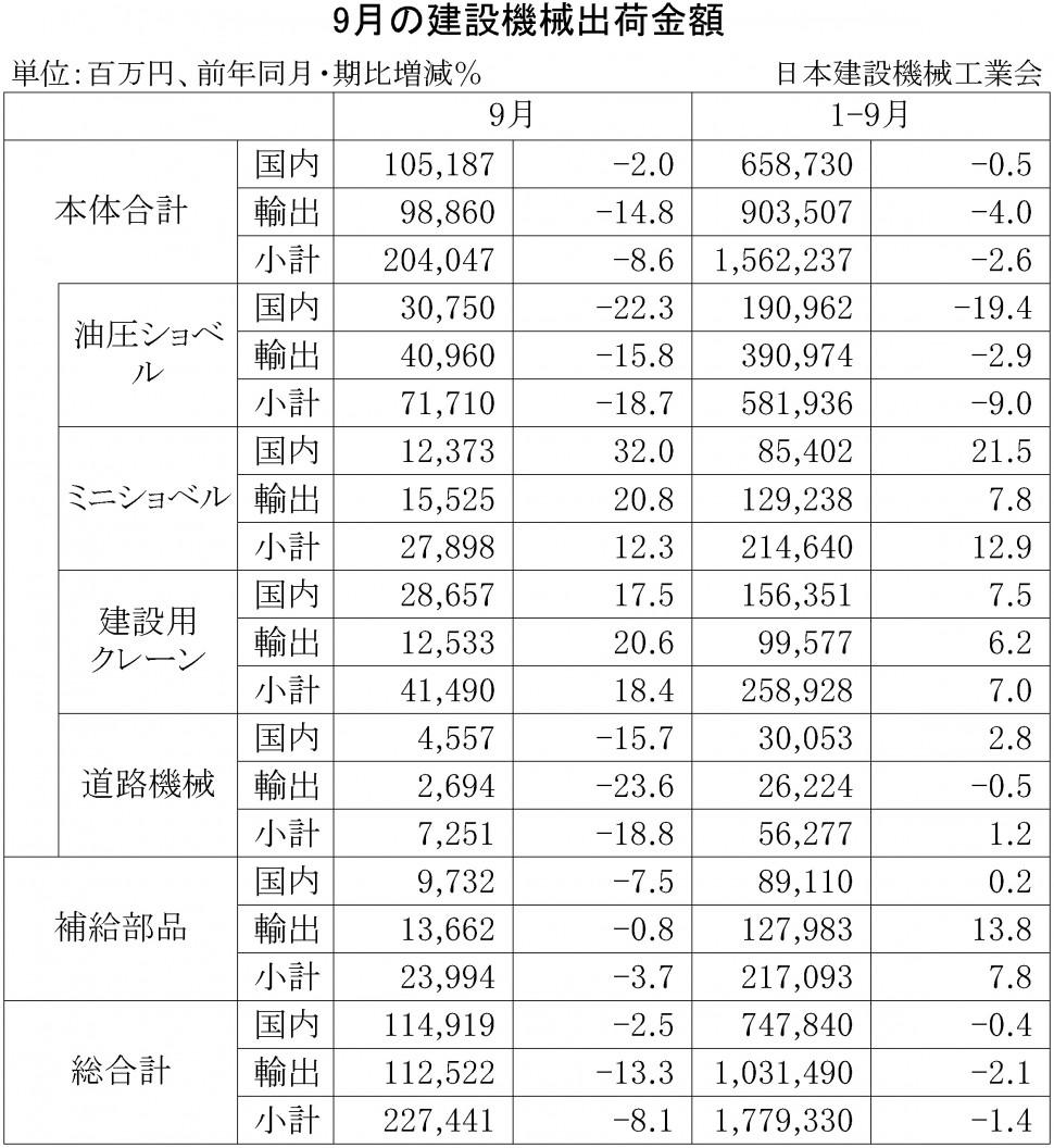 2015年9月の建設機械出荷金額