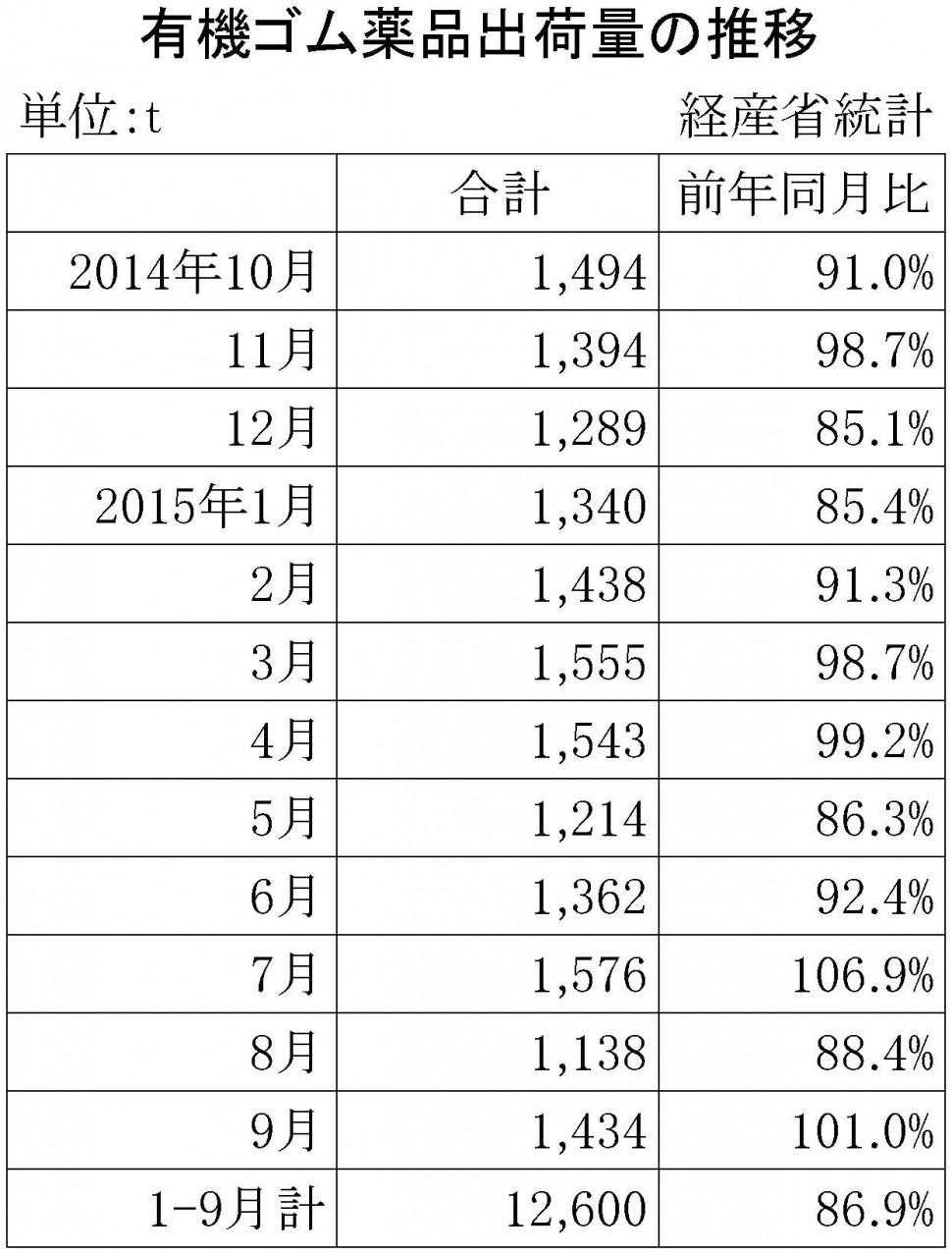 2015年9月のゴム薬品推移