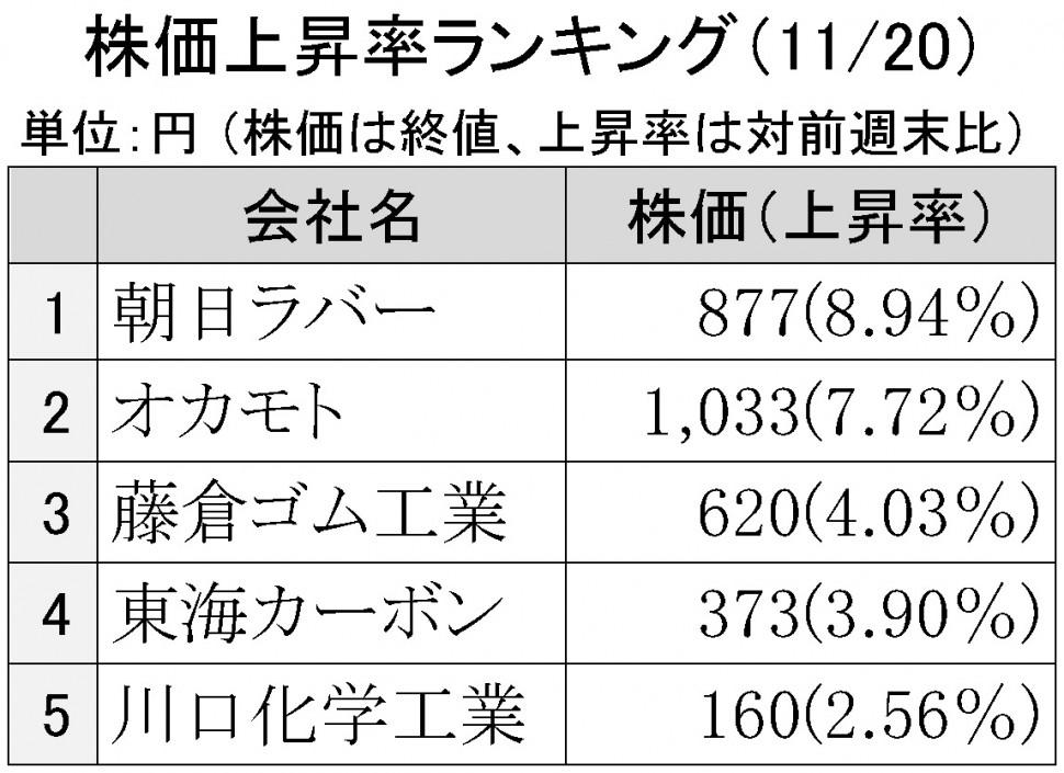 2015年11月20日株価上昇率ランキング