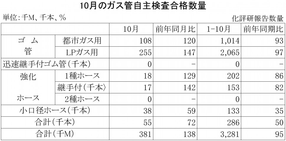 2015年10月のガス管自主検査合格数量