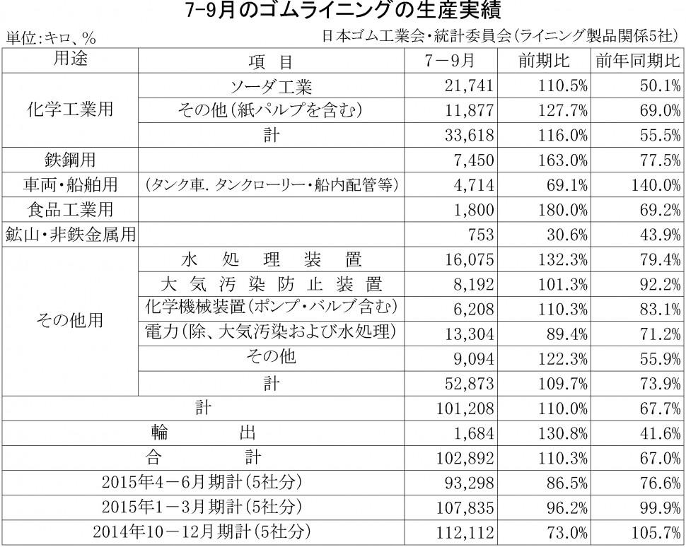 2015年7-9月期のゴムライニング生産実績