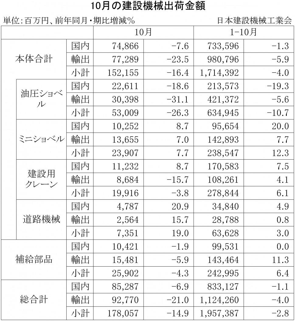 2015年10月の建設機械出荷金額