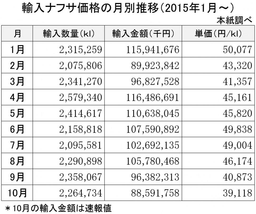 2015年10月の輸入ナフサ価格