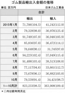 2015年10月ゴム製品輸出入金額