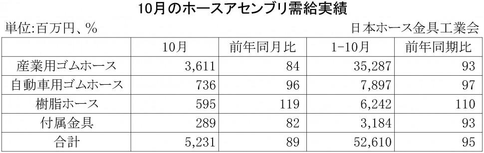 2015年10月のホースアセンブリ需給実績