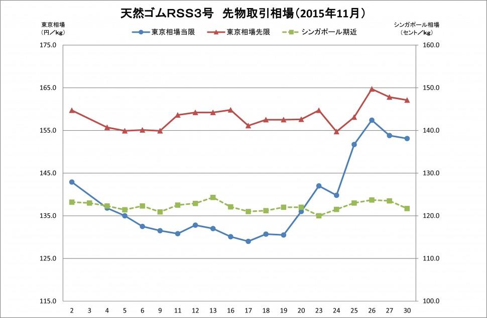 2015-11月東京SGPゴム相場