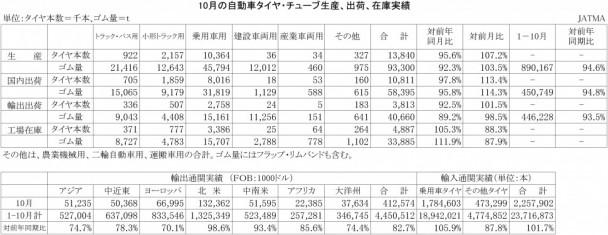 2015年10月の自動車タイヤ・チューブ生産、出荷、在庫実績