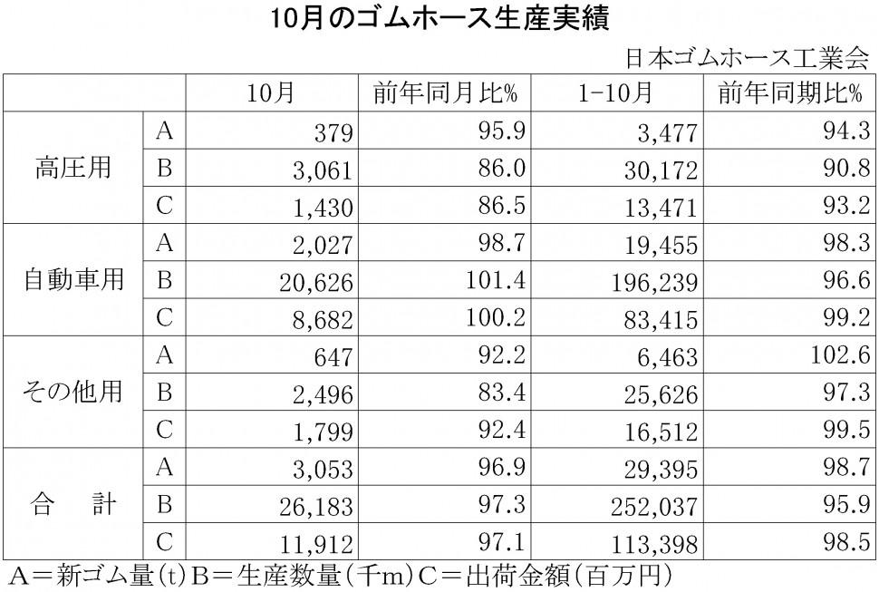 2015年10月のゴムホース生産実績