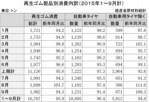 15年1~9月計再生ゴム製品消費