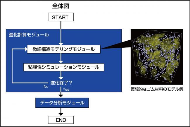 ゴム材料の多目的設計探査シミュレーション技術の全体像と仮想的なゴム材料モデル例