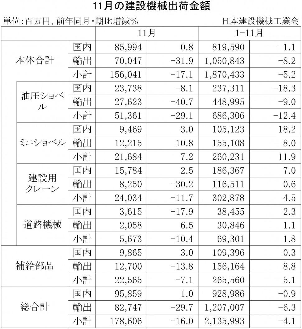 2015年11月の建設機械出荷金額