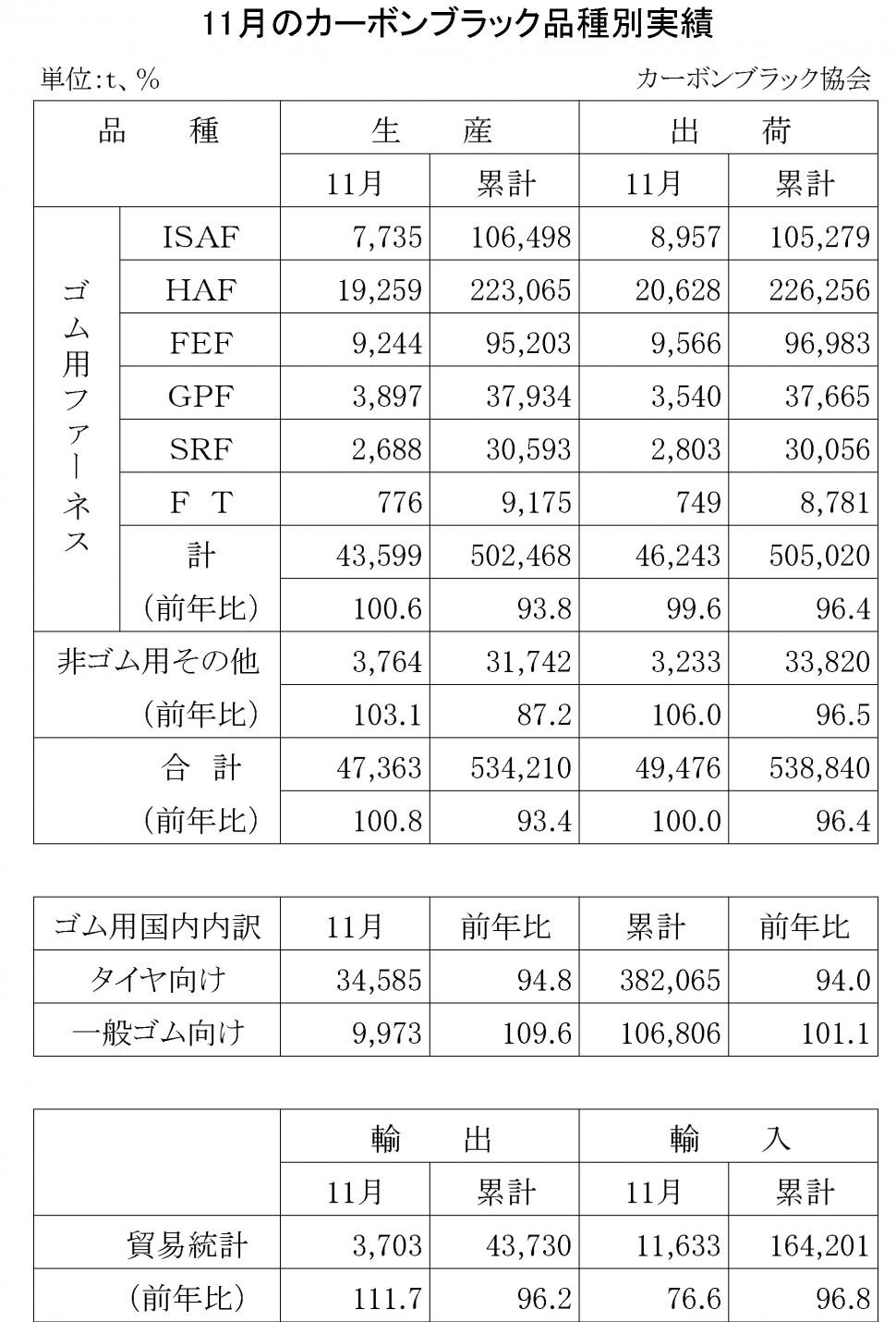 12-2015-11月のカーボンブラック品種別実績