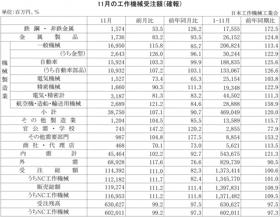 2015年11月の工作機械受注額(確報)