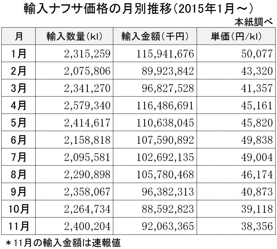 2015年11月の輸入ナフサ価格