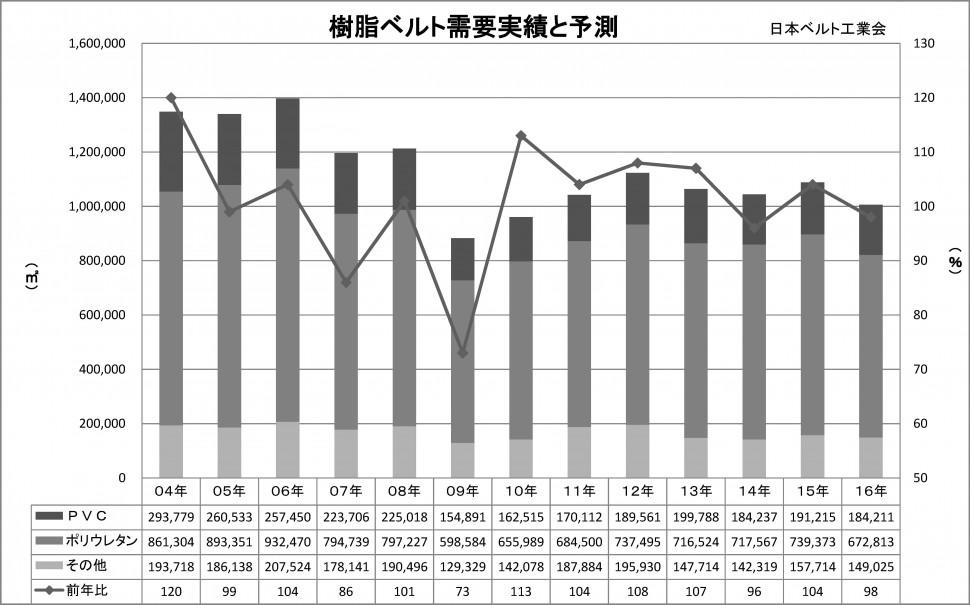 2016年樹脂ベルト需要実績と予測(グラフ)