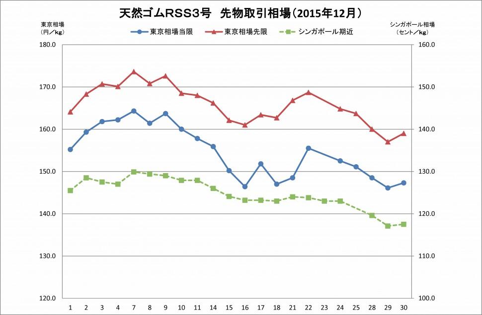 2015-12月東京SGPゴム相場