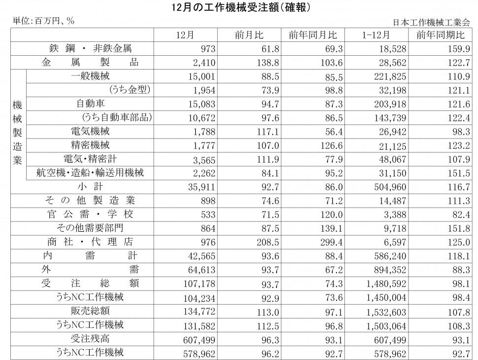 2015-12月の工作機械受注額(確報)