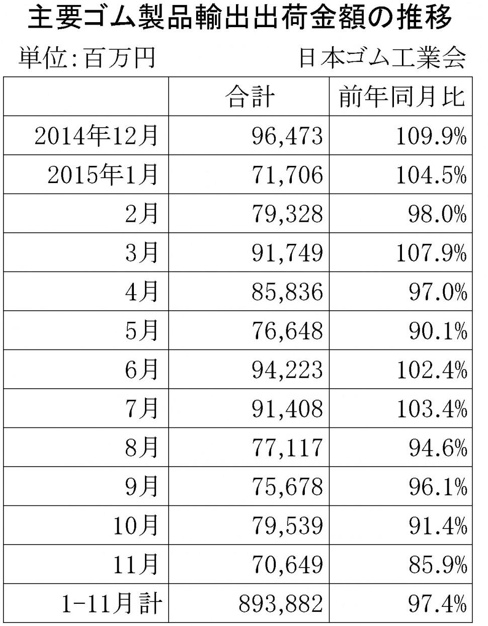 2015年11月ゴム製品輸出金額