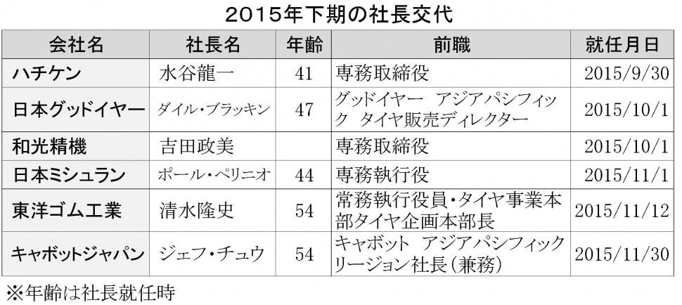 2015年下半期の社長交代