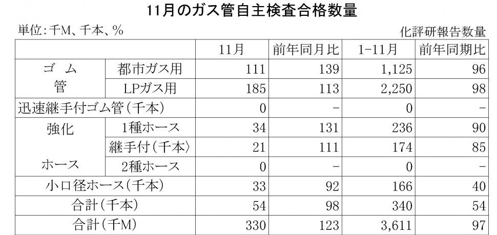 2015-11月のガス管自主検査合格数量