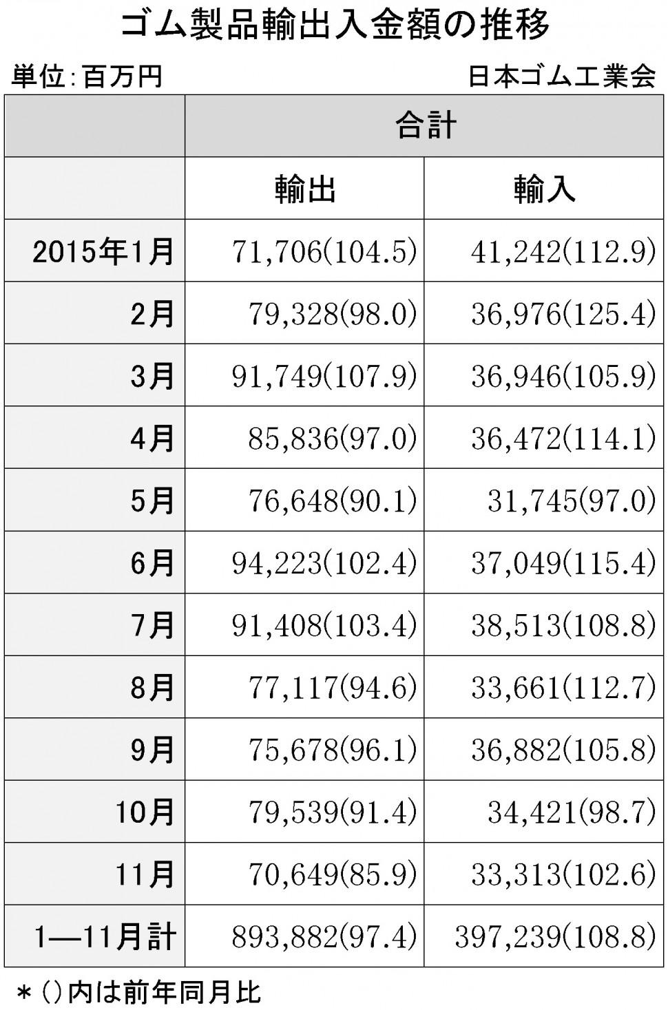 2015年11月ゴム製品輸出入金額 紙面のみ