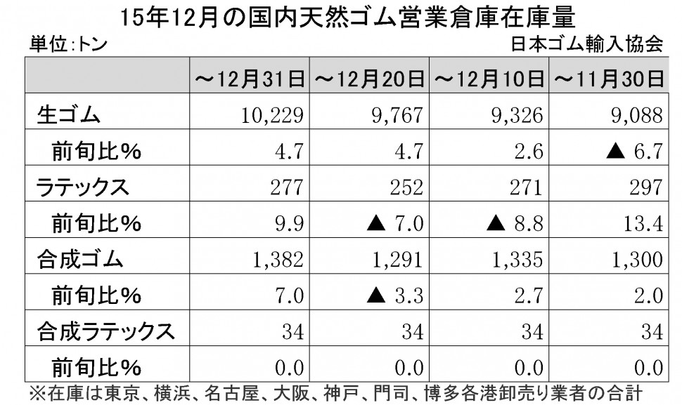 2015-12月生ゴム在庫量